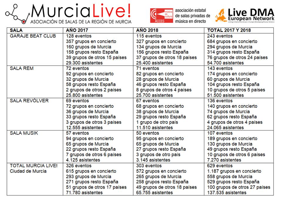 Murcia Live datos conciertos